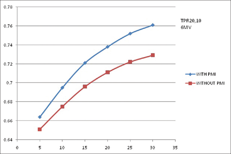 Figure 4: Variation of tissue phantom ratio<sub>20,10</sub>in 6MV